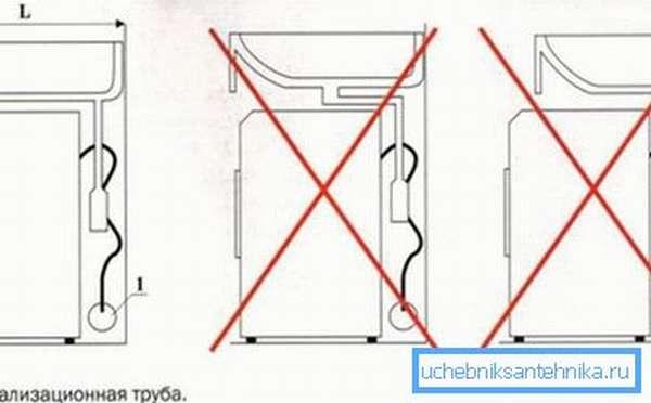 Принципы подбора размеров и формы раковины.
