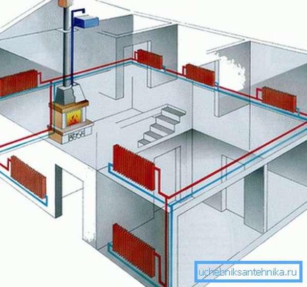 Проект устройства отопления в загородном доме