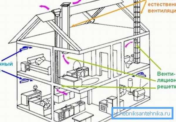 Проектирование естественного воздухообмена в доме