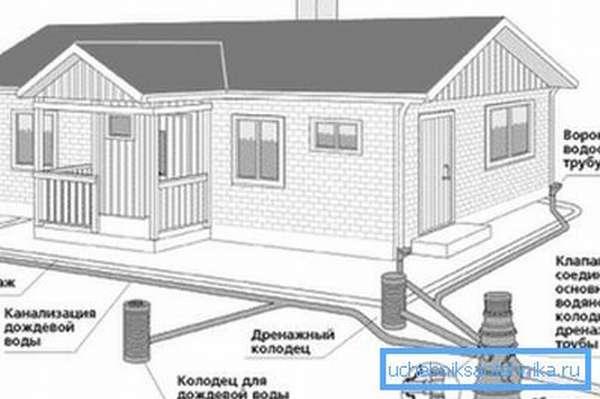 Проектирование ливневой канализации по СНиП допускает ее расположение на минимальном углублении, в этом и состоит ее главное отличие