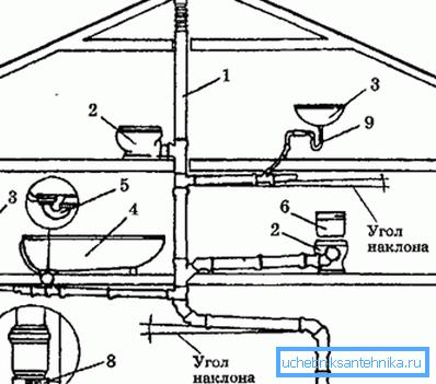 Проектирование систем канализации нужно проводить исходя из принципа «чем проще, тем лучше»