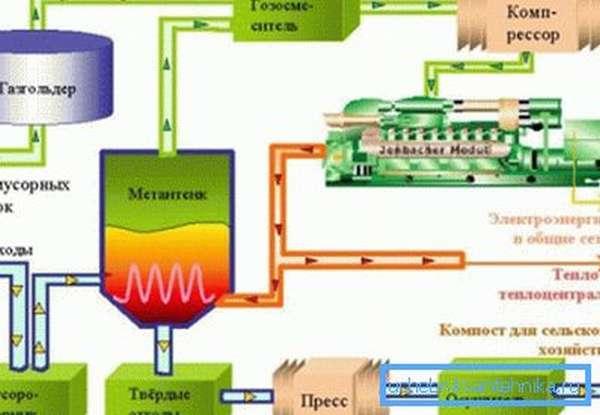 Производство биогаза.