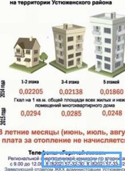 Промежуточный вариант - привязка к региону и этажности дома.