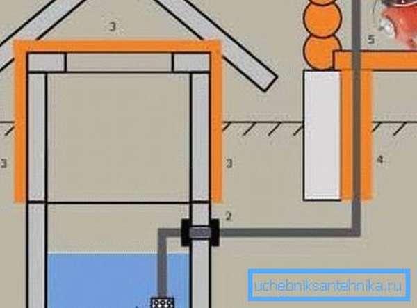 Простая схема - водоснабжение на даче из колодца (рисунок «А», см. описание в тексте)