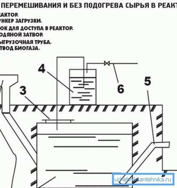 Простая установка для получения биогаза.