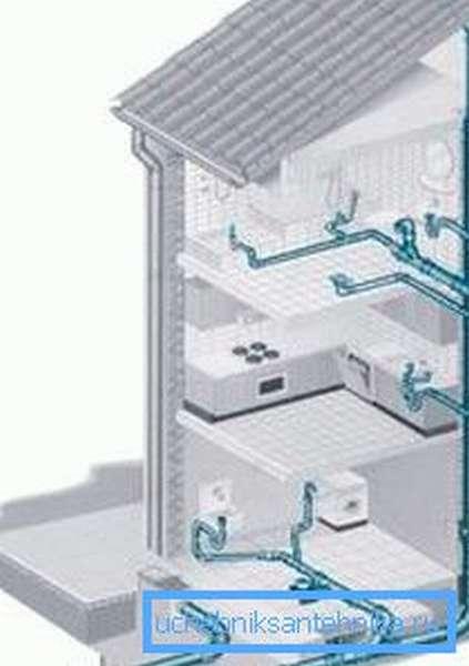 Простейшая графическая схема установки данных систем в доме в несколько этажей