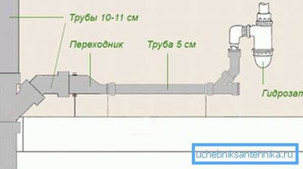 Простейший вариант исполнительной схемы монтажа канализационной системы внутри помещения с использованием материал разного размера