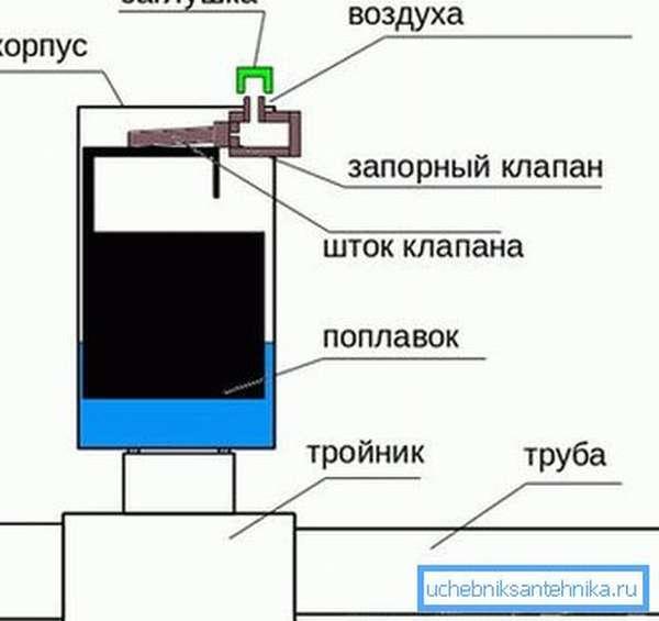 Работа автоматического клапана