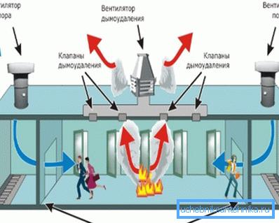 Работа противодымной вентиляционной системы.
