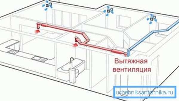 Работа вентиляции подразумевает и вытяжку, и приток воздуха.