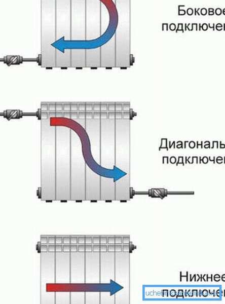 Радиаторы отопления с установкой разными способами.