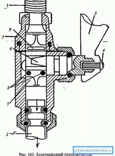 Расположение колец и других элементов в золотниковом механизме.
