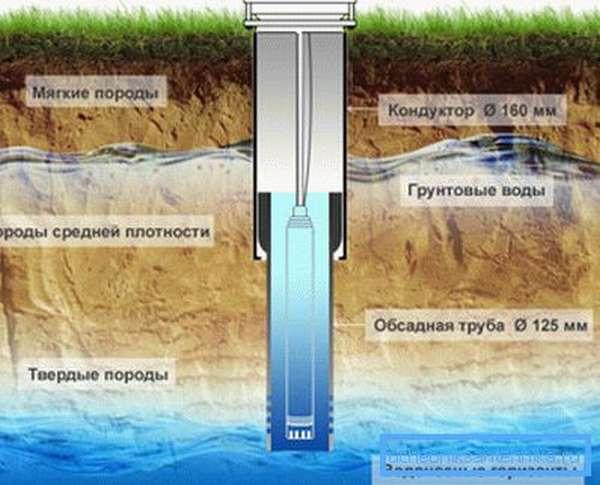 Расположение ствола скважины относительно слоев породы.