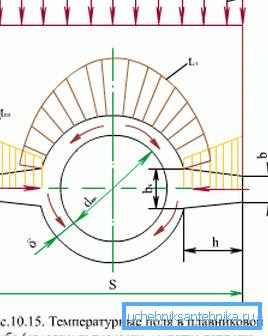 Распределение температур в изделиях плавникового типа