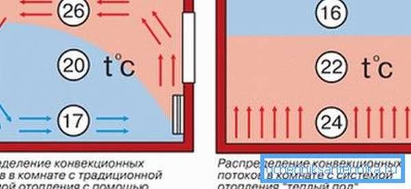 Распределение температур в случаях теплого пола и конвекционного обогрева.