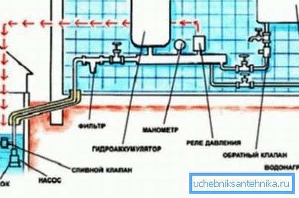 Распределительная водопроводная сеть