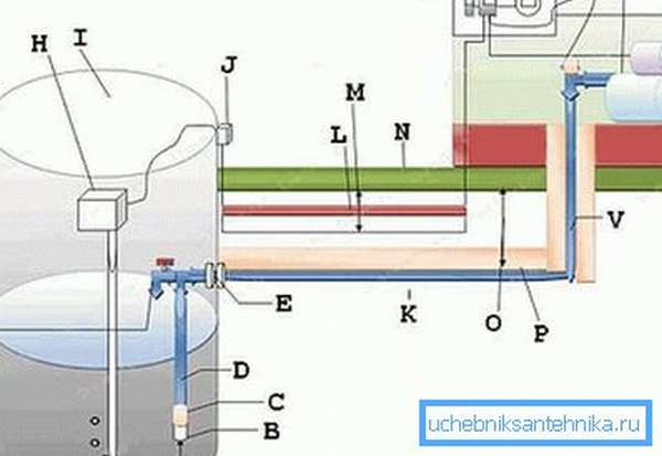 Расширенная схема системы водоснабжения частного дома из колодца с основным упором на использование защиты всех принципиально важных узлов (см. описание в тексте)