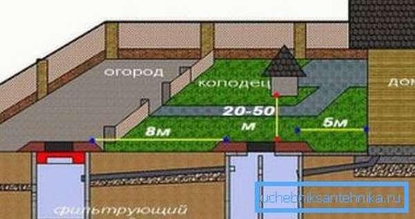 Расстояние при смотровом типе не более 15 метров.