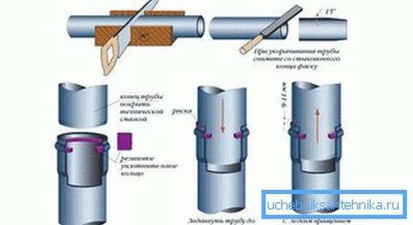 Раструбное соединение канализационных пластиковых труб
