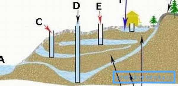 Различают четыре вида уровней и соответствующих скважин, но своими руками удастся работать только на глубине до 20 метров (рисунок «А»)