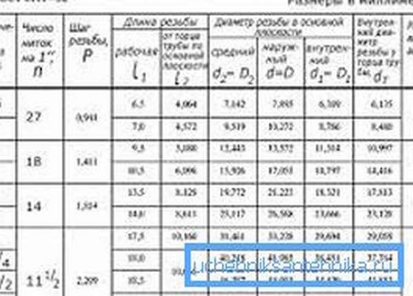 Размеры дюймовой трубной резьбы в таблице