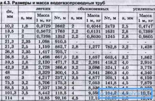 Размеры стальных водогазопроводных труб по госту 3262 75 исходя из их прочности