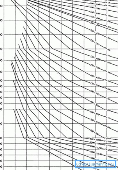 Размеры воздуховодов для вентиляции лучше определять по диаграмме