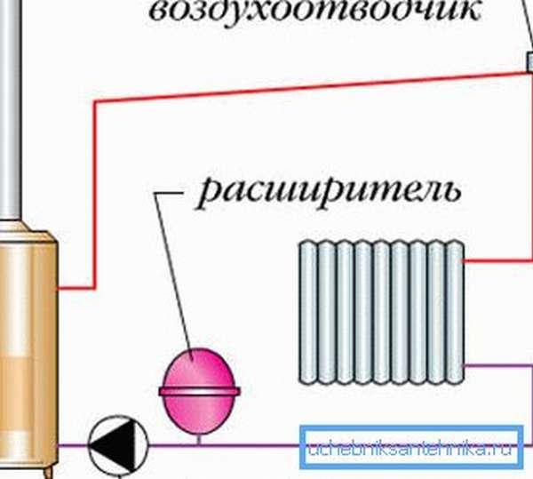 Размещение автоматического ресивера в принудительной системе отопления