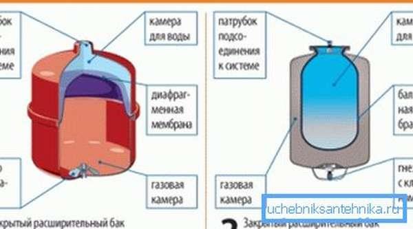 Разновидности мембранных расширительных емкостей