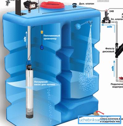 Регулирование работы насоса по уровню воды.