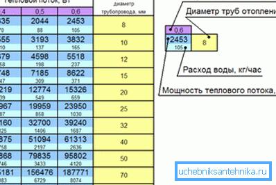 Рекомендуемые значения диаметров труб