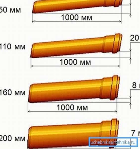 Рекомендуемые значения уклона в зависимости от диаметра
