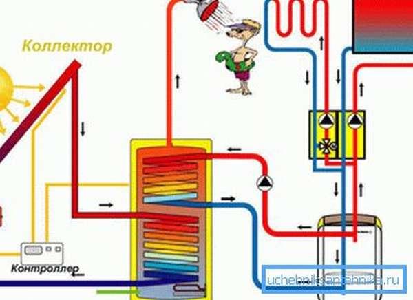 Рекомендуется дополнительный источник тепла, чтобы не зависеть от погодных условий