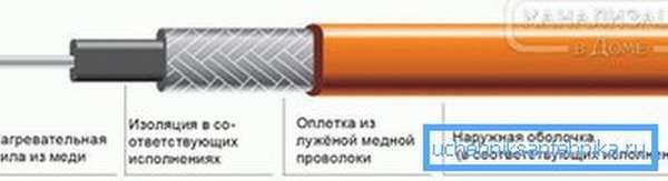 Схема устройства резистивного кабеля