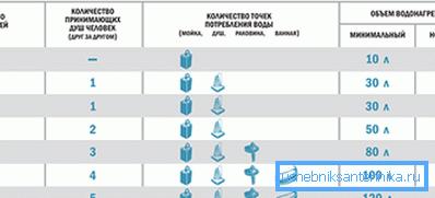 С помощью этой таблицы определить объем водонагревателя не составит труда