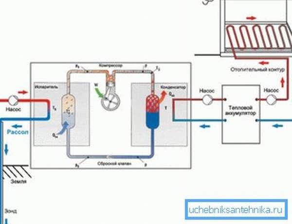 С помощью теплового насоса удается преобразовать 1 кВт электричества в 4-6 кВт теплоэнергии