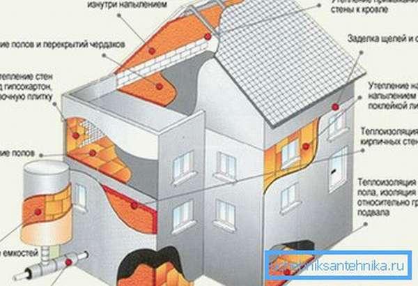 Самое экономное отопление дома зависит от теплоизоляции сооружения