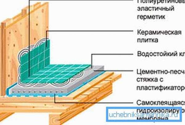 Самоклеющаяся гидроизоляция в душевой в деревянном доме
