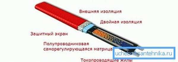 Саморегулирующийся кабель для водопровода