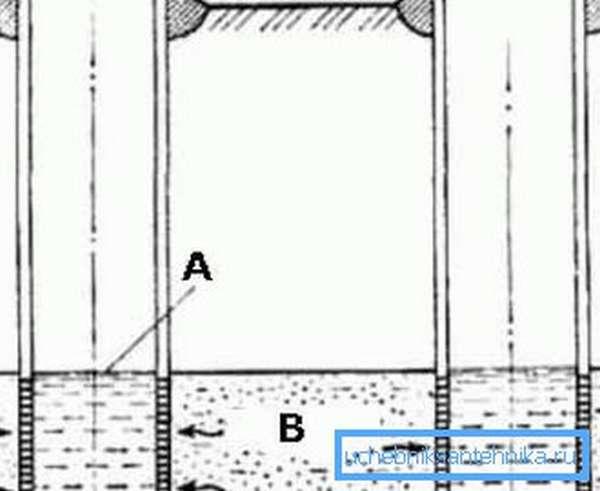 Самый простой способ решения вопроса, какой глубины должна быть скважина для воды – по соседней скважине, A – статический уровень воды, B – водоносный пласт (см. описание в тексте)