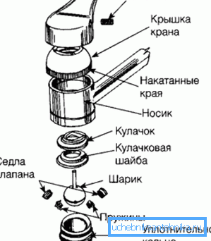 Сборочный чертеж метод указания водопроводного крана однорычажного типа