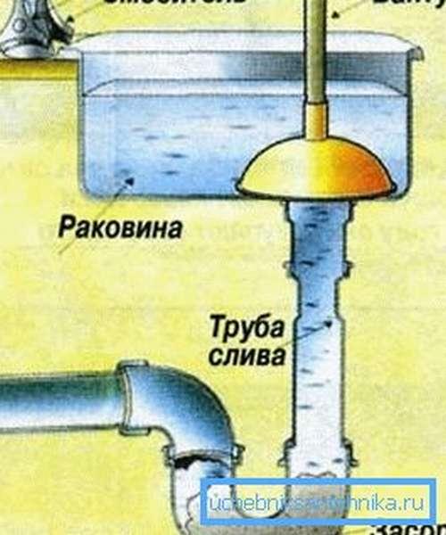 Считается, что пробки образуются именно в месте поворота трубы и проще всего с ними справиться с помощью вантуза