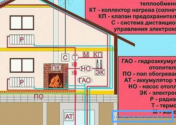 Схема альтернативного отопления