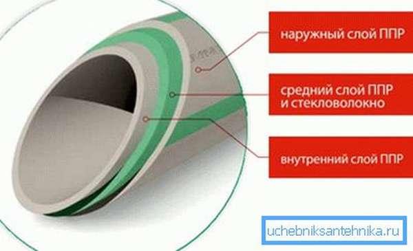 Схема армирования стекловолокном
