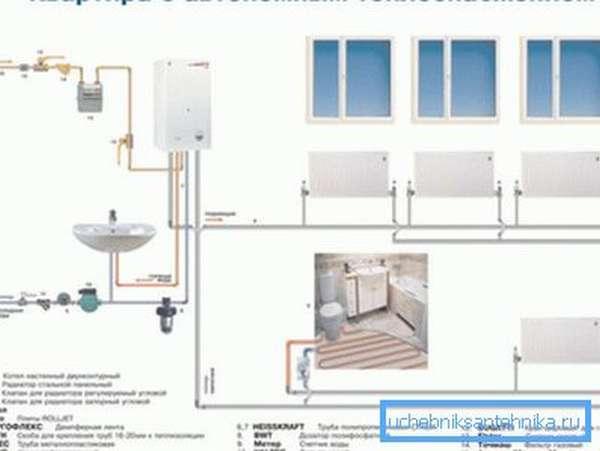 Схема автономного отопления квартиры.