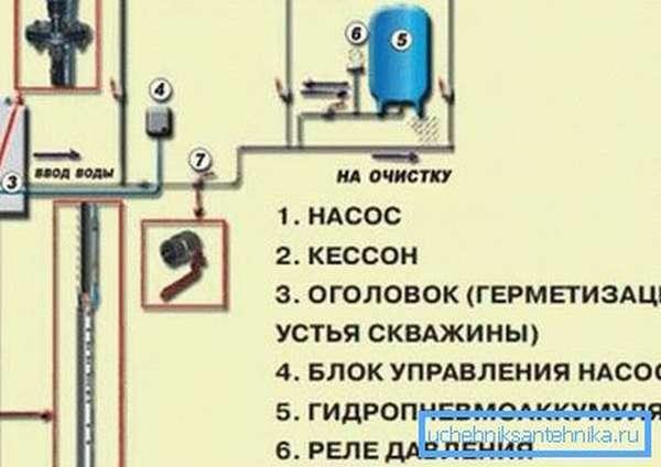 Схема автономного водоснабжения частного дома