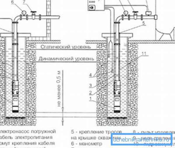 Схема автономного водоснабжения с использованием погружного насоса.