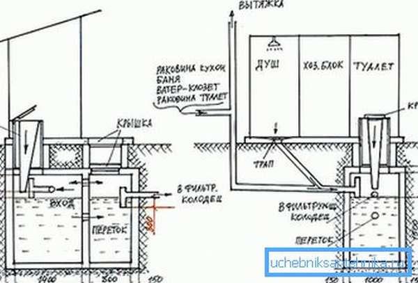 Схема бетонного септика без откачки
