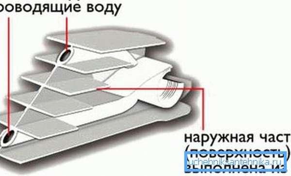 Схема биметаллической батареи