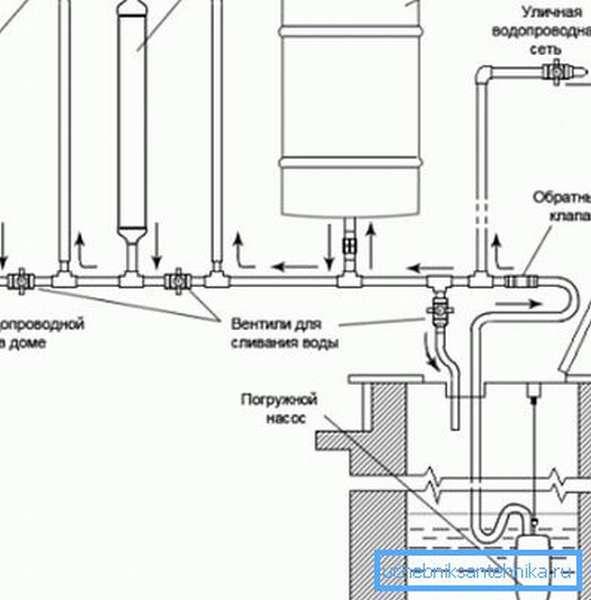 Схема дачного водопровода.